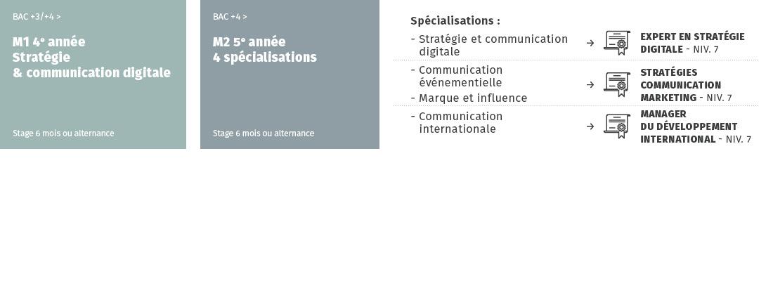 Master communication - schéma 1